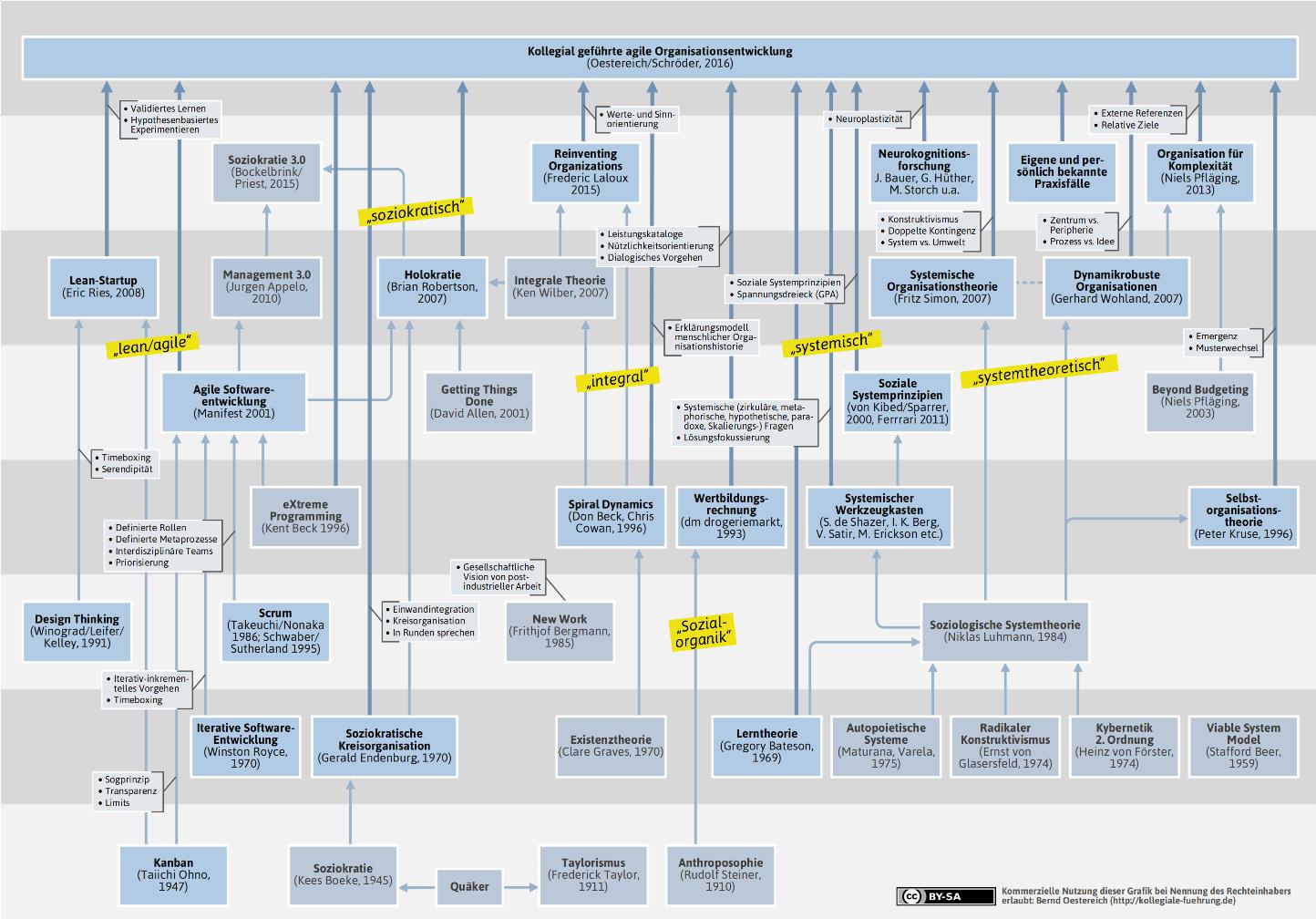 Die Kollegial Geführte Agile Organisationsentwicklung Als Baukasten Agiler, Systemischer, Integraler Und Soziokratischer Grundelemente