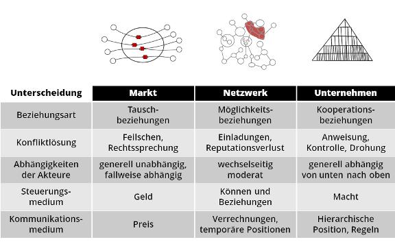 Wo Potenziell Was Los Ist: Netzwerkorgansiationen