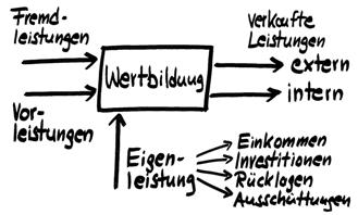 Wertbildungsrechnung WBR Als Internes Verrechnungsmodell1[1]